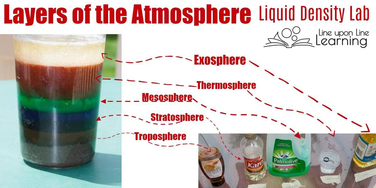 Our liquid density layers of atmosphere lab helped us put the atmosphere into perspective in a visual way! It was a fun way to learn about our earth's atmosphere.